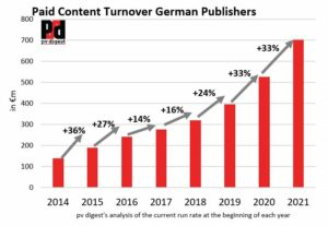 German Publishers Sell Paid Content Worth Above €700m a Year